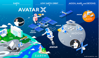 Diagram outlining the AVATAR X phases. Image: ANA HOLDINGS