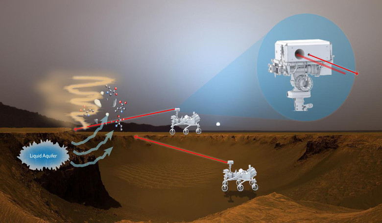 This artist's rendition shows how a proposed laser-fluorescence instrument could operate on Mars. Image: NASA