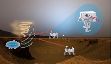 BILI, Bio-Indicator Lidar Instrument, bio-signatures, Life on other planets, mars