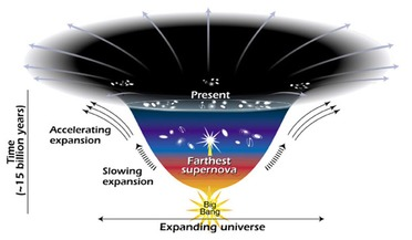 Accelerated Universe, Big Bang Theory, Dark Energy, Expanding Universe, Type 1a supernova