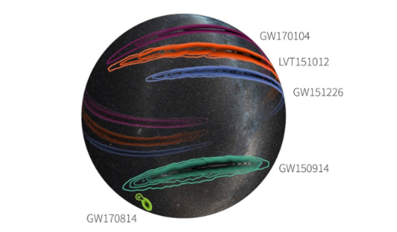 Positions in the sky for the gravitational wave signals detected so far. Note the small sky area of the latest detection (GW170814). Image credit: LIGO/Virgo/Caltech/MIT/Leo Singer (Milky Way image: Axel Mellinger)