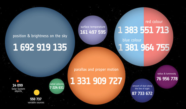 How many stars will there be in the second Gaia data release? A lot! Image: ESA