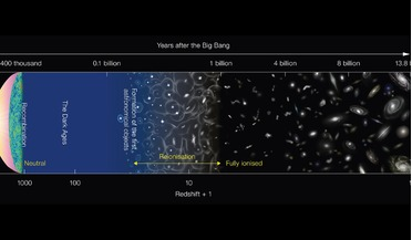 big bang, epoch of Reionisation, first stars and galaxies, Recombination era, Sextans dwarf spheroidal galaxy