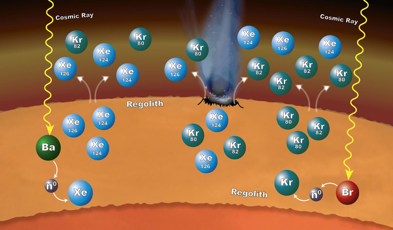 Diagram depicting how processes in Mars' surface material can explain why some xenon (Xe) and krypton (Kr) isotopes are more abundant in the Martian atmosphere than expected. Image: NASA/GSFC/JPL-Caltech