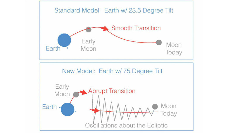 In the standard variant of this model (top panel), Earth's tilt began near today's value of 23.5 degrees. The second picture is consistent with the moon's current 5-degree orbital tilt away from the ecliptic* [see below]. Image: Douglas Hamilton