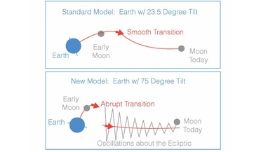 Earth's tilted axis, Earth-Moon system, giant impact theory, Mars-sized object