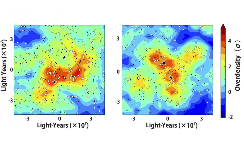 Stars indicate quasars and bright (faint) galaxies at the same epoch are shown as circles (dots). The galaxy overdensity is shown by the contour. The pair members are associated with high density regions of galaxies. Image: NAOJ