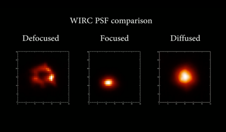 This compares diffuser-assisted observations (right) to the two other most commonly used observing modes to observe transiting exoplanets: (left) observations using a defocused telescope; (middle) in-focus observations. Image: Ming Zhao, Penn State