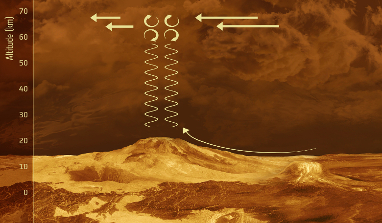 Schematic illustration of the proposed behaviour of gravity waves in the vicinity of mountainous terrain on Venus. Image: ESA