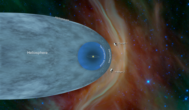 This illustration shows the position of NASA's Voyager 1 and Voyager 2 probes, outside of the heliosphere, a protective bubble created by the Sun that extends well past the orbit of Pluto. Image: NASA/JPL-Caltech