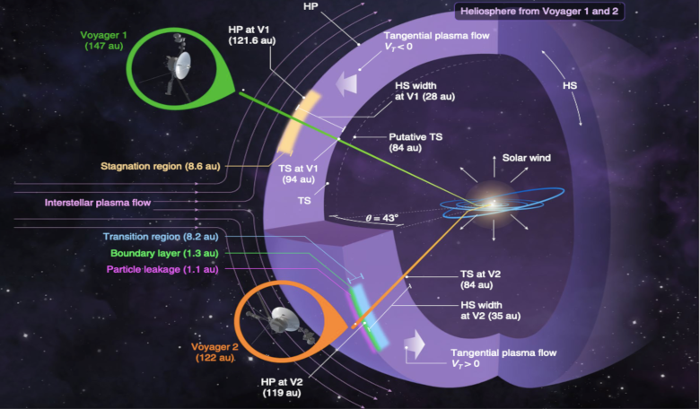 The heliosphere and very local interstellar medium showing where Voyager 1 & 2 passed through. The regions adjacent to the heliopause are emphasised for clarity. Image: Krimigis et al, 2019