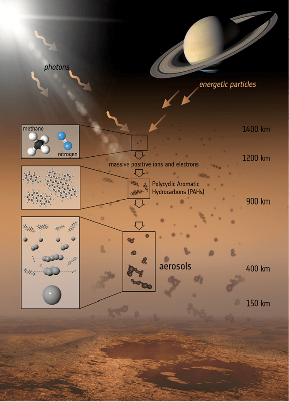 Figure 1. Titan's atmosphere and processes therein leading to the formation of organics.