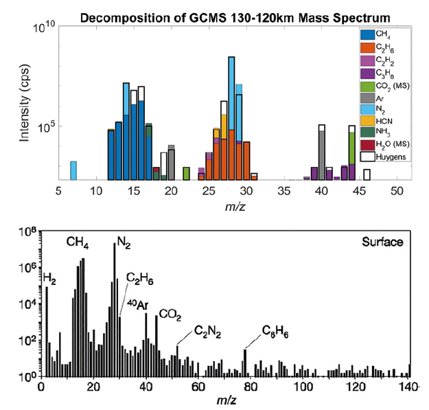 Figure 2. The composition of Titan's lower atmosphere and surface from Huygens GCMS..