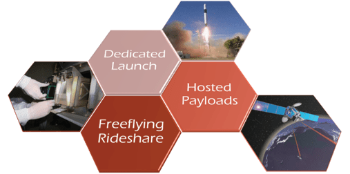 issue9-figure-2-three-components-of-smallsat-access-to-space.png