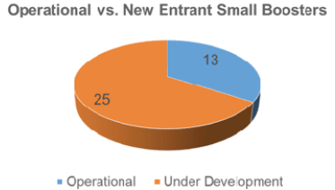 issue9-figure-4-breakdown-of-operational-versus-new-entrant-small-launch-vehicles.png