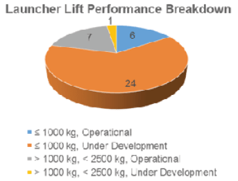 issue9-figure-5-breakdown-of-small-launcher-lift-performance.png