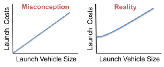 issue9-figure-6-reality-versus-misconception-of-the-cost-of-launch-with-respect-to-lv-size.png