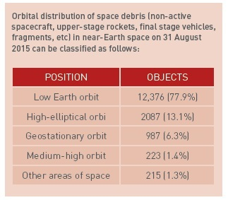 issue9-orbital-distribution.jpg