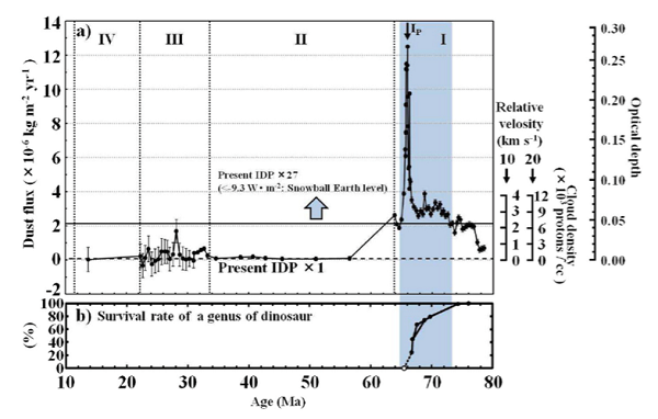 Geological age (a), iridium abundance (b) (Kyte et al., 1995), cobalt abundance (c) (Kyte et al., 1995), extraterrestrial index (d), and sedimentation rate (e) (Snoeckx et al., 1995), as well as the pelagic deep sea sediments sampled at 886C, marking the End-Cretaceous around the K–Pg boundary. The blue area cannot be explained by any mixture of the surface materials of the Earth. Image from: Nimura, T., et al., End-cretaceous cooling and mass extinction driven by a dark cloud encounter, Gondwana Research (2016)