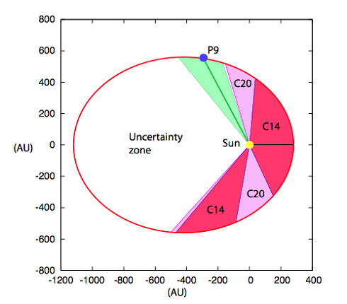 Allowed zone for Planet 9 (P9). The red zone (C14) is excluded by the analysis of the Cassini data up to 2014. The pink zone (C20) is how much this zone can be enlarged by extending the Cassini data to 2020.
