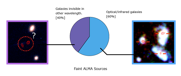 Breakdown chart of the faint objects detected with ALMA. 60% of them have corresponding optical/infrared galaxies, whereas the remaining 40% are invisible in other wavelength.