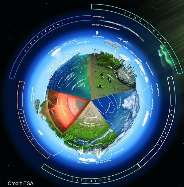 Copernicus esas most ambitious earth observation programme earth is a complex system of interlocking parts esas earth observation programme aims to study all aspects of the way it works and the way human sciox Gallery