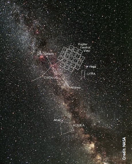 Kepler studied the same starfield in the constellation of Cygnus, so that its target stars could be monitored continuously.