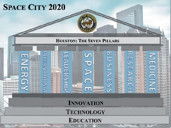 The seven economic pillars of the City of Houston.