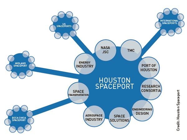 Houston Spaceport will collaborate with local organizations and other spaceports for the benefit of space research.