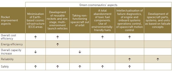 Table 2 shows how green technology ultimately affects rocket improvement aspects from the standpoint of the overall mission – payload delivery to a specific orbit. The arrows in Table 2 show positive or negative effects of green cosmonautics on rocket improvement aspects.