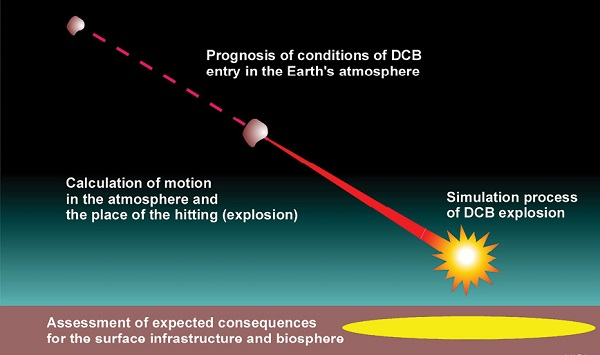 Forecast stages of the atmospheric entry of 'dangerous celestial bodies'