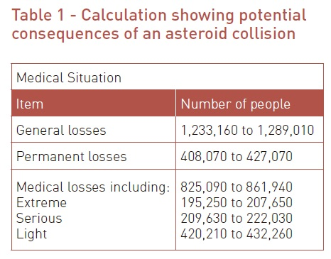 Table 1 - Calculation showing potential consequences of an asteroid collision