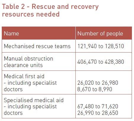 Table 2 - Rescue and recovery resources needed