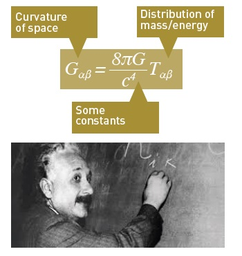 Figure 2: The main equation of Einstein's General Relativity