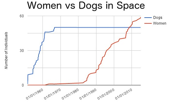women vs dogs in space