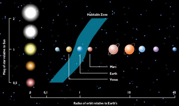 The Goldilocks zone, the area of space in which a planet is just the right distance from its home star so that its surface is neither too hot nor too cold