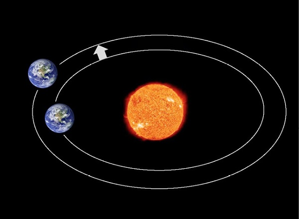 Could shifting Earth to a different orbit ultimately be feasible?